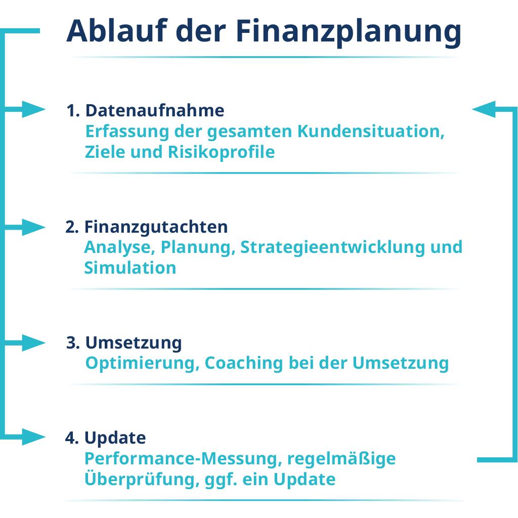Ablauf der Finanzplanung